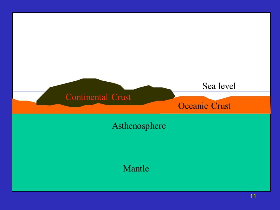 Mantle Asthenosphere Oceanic Crust Continental Crust Sea level 11