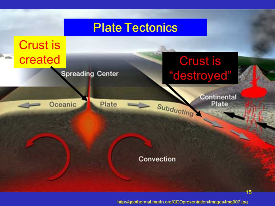 "Plate Tectonics http://geothermal.marin.org/GEOpresentation/images/img007.jpg Crust is created Crust is ""destroyed"" 15"