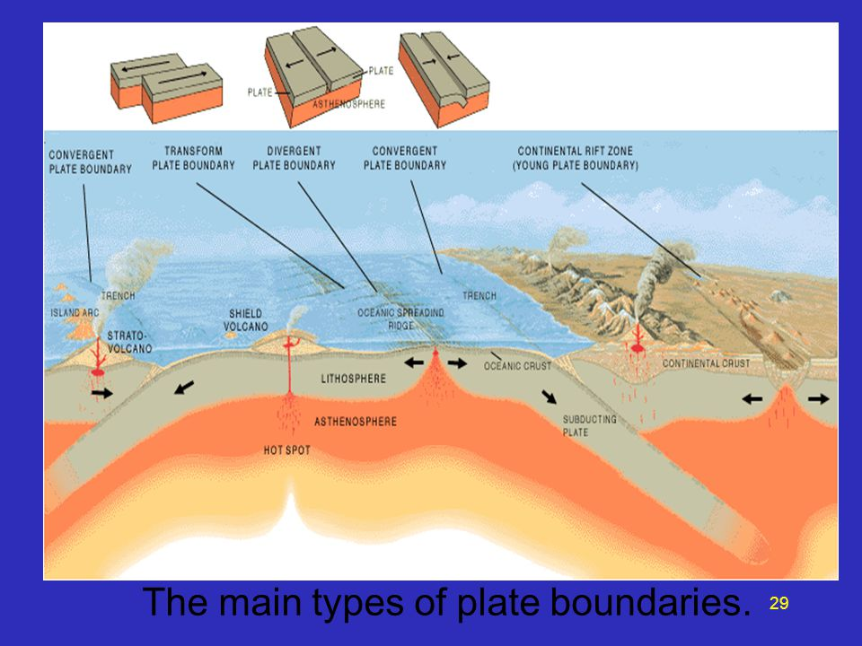 The main types of plate boundaries. 29