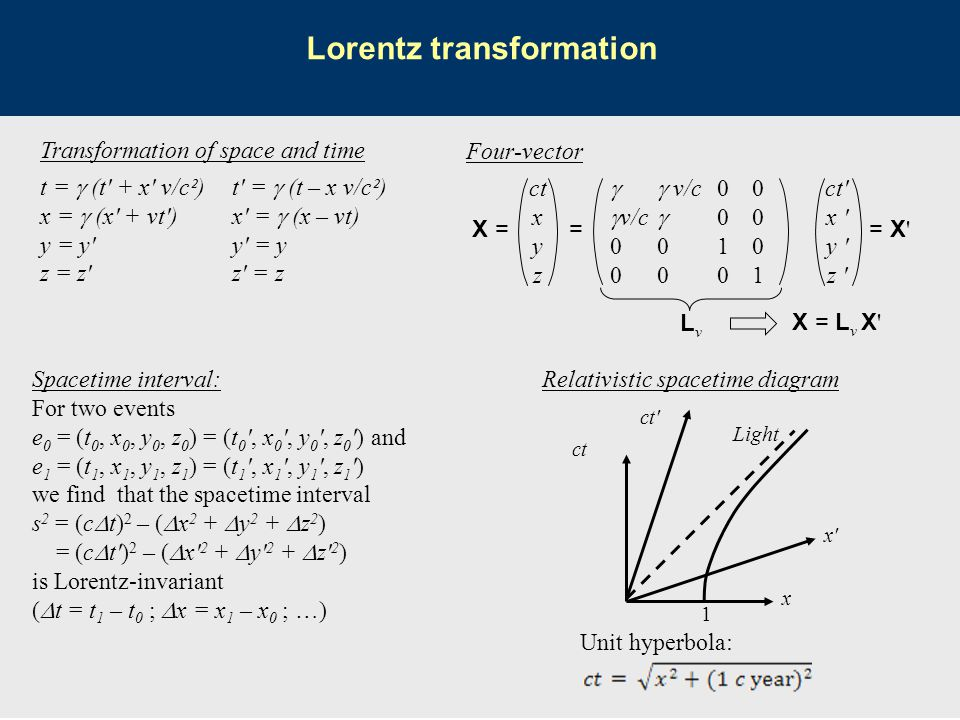 Transformation of space and time t =  (t' + x' v/c²)t' =  (t – x v/c²) x =  (x' + vt')x' =  (x – vt) y = y'y' = y z = z'z' = z ct x y z  v/c 00