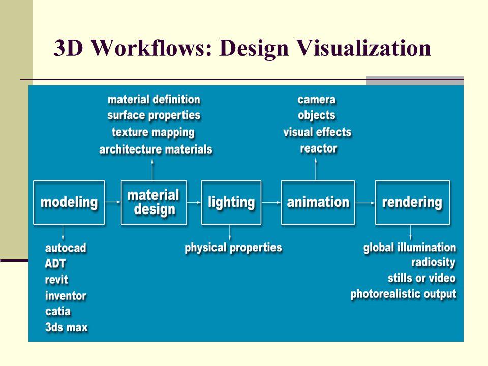 3D Workflows: Design Visualization