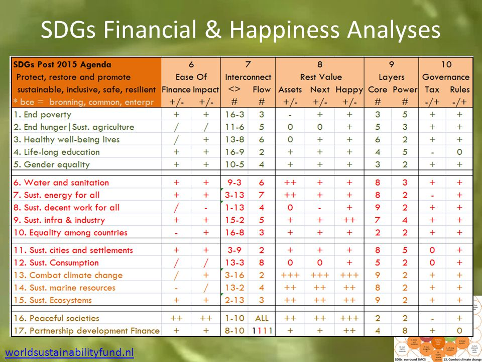SDGs Financial & Happiness Analyses worldsustainabilityfund.nl