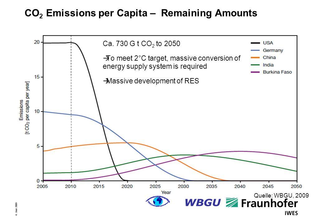 Seite 2 4. Juni 2009 CO 2 Emissions per Capita – Remaining Amounts Quelle: WBGU, 2009 Ca.