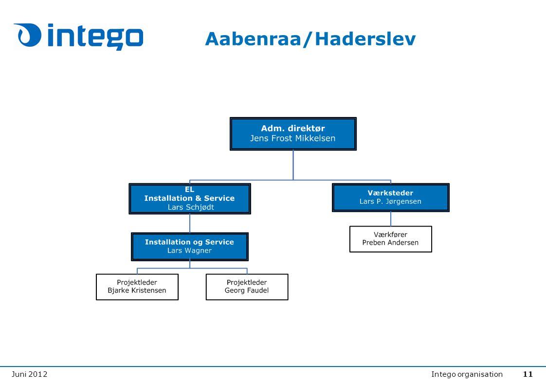 Juni 2012Intego organisation11 Aabenraa/Haderslev