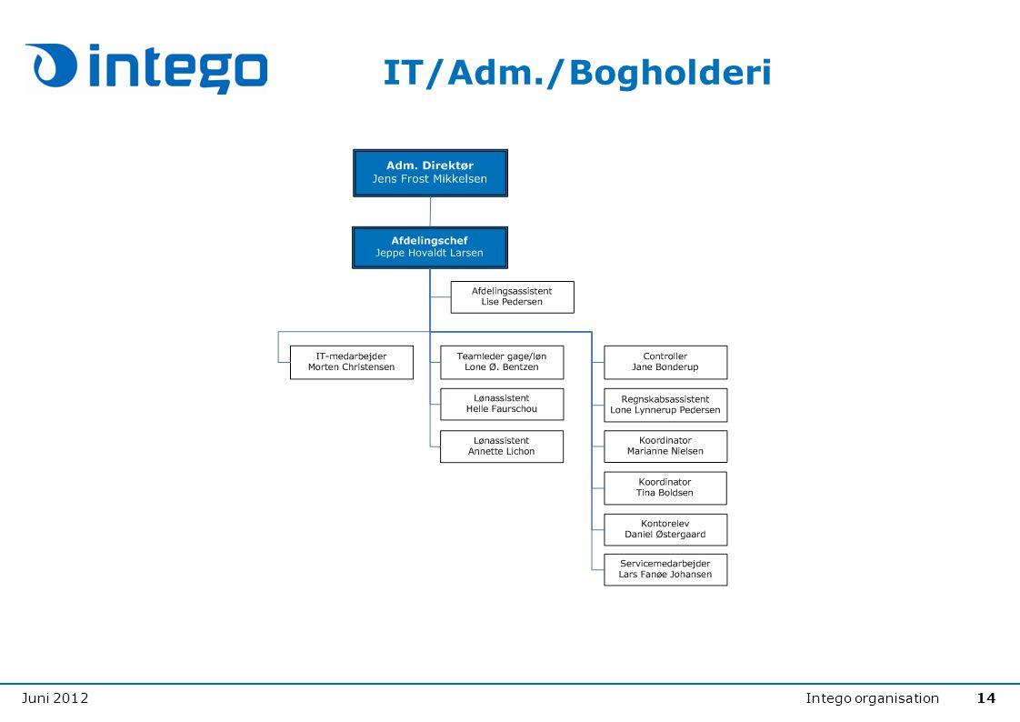 Juni 2012Intego organisation14 IT/Adm./Bogholderi