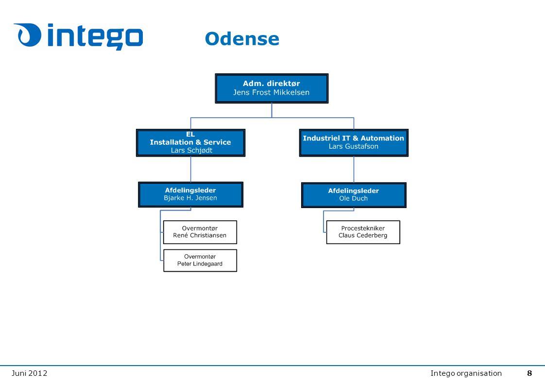 Juni 2012Intego organisation8 Odense