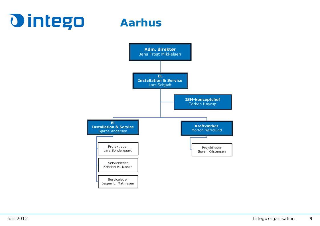 Juni 2012Intego organisation9 Aarhus