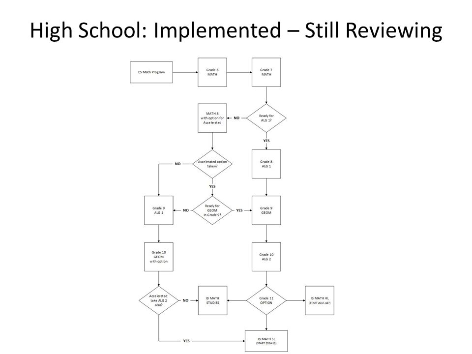 High School: Implemented – Still Reviewing
