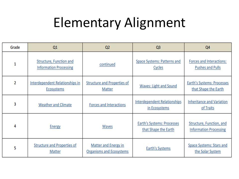 Elementary Alignment