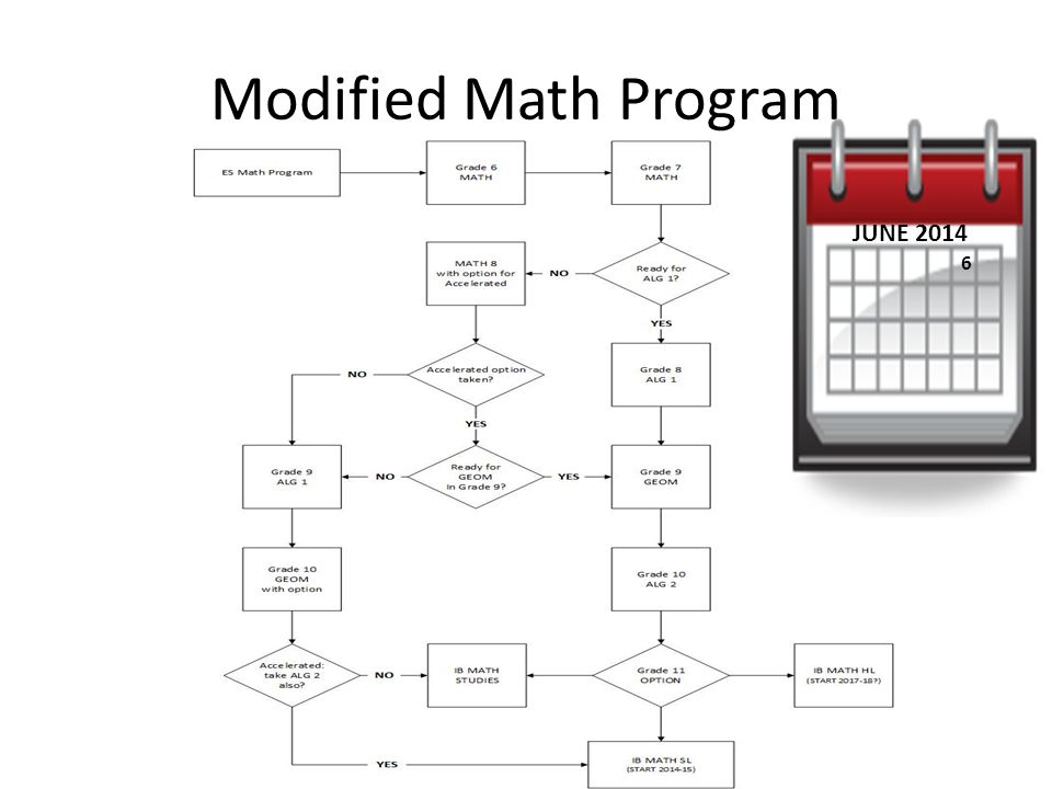 Modified Math Program 6 JUNE 2014