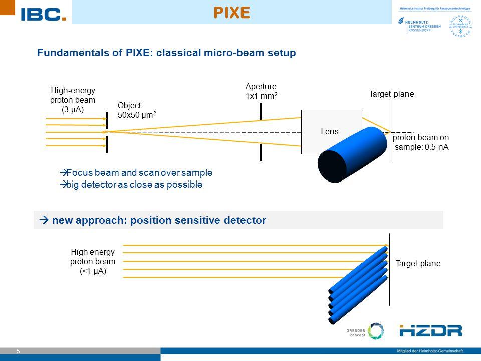 5 PIXE Fundamentals of PIXE: classical micro-beam setup Object 50x50 μm 2 Aperture 1x1 mm 2 Lens Target plane High-energy proton beam (3 µA)  Focus b