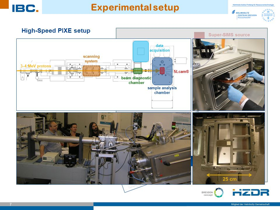 7 Experimental setup High-Speed PIXE setup 3–4 MeV protons scanning system beam diagnostic chamber sample analysis chamber SLcam® data acquisition