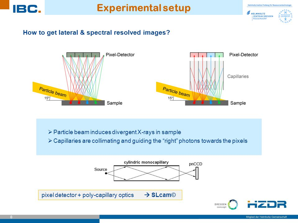 8 Experimental setup How to get lateral & spectral resolved images?  Particle beam induces divergent X-rays in sample  Capillaries are collimating a