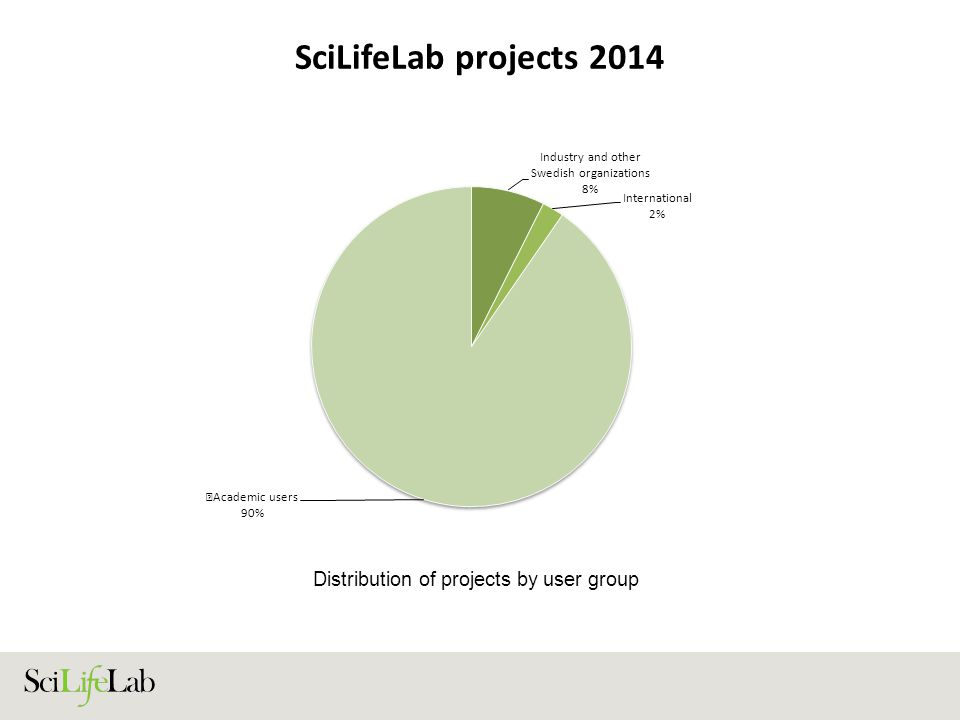 SciLifeLab projects 2014 Distribution of projects by user group
