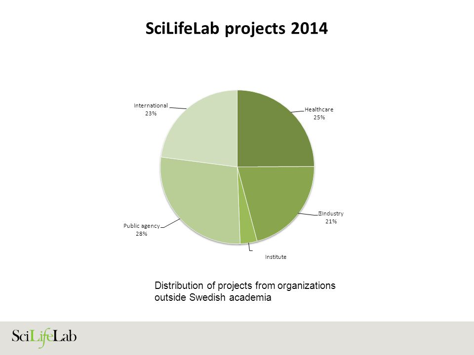 SciLifeLab projects 2014 Distribution of projects from organizations outside Swedish academia