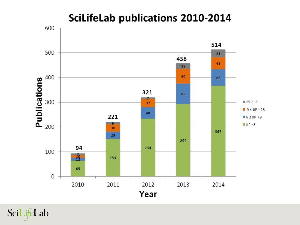 SciLifeLab publications 2010-2014 221 514 458 321 94