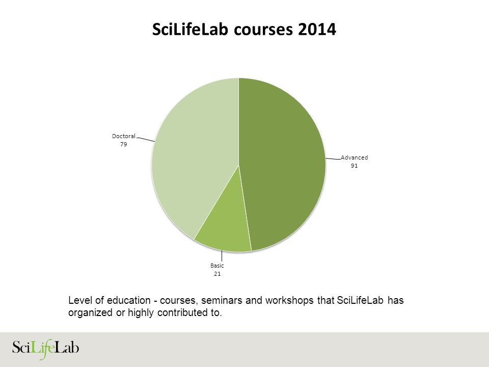 SciLifeLab courses 2014 Level of education - courses, seminars and workshops that SciLifeLab has organized or highly contributed to.