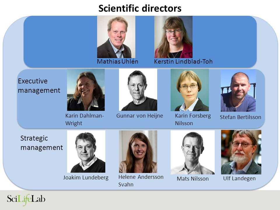 Scientific directors Executive management Mathias UhlénKerstin Lindblad-Toh Karin Dahlman- Wright Strategic management Gunnar von HeijneKarin Forsberg Nilsson Stefan Bertilsson Joakim Lundeberg Helene Andersson Svahn Mats Nilsson Ulf Landegen