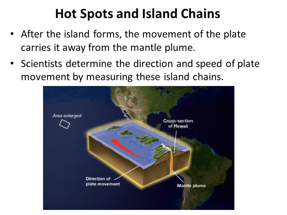 Hot Spots and Island Chains After the island forms, the movement of the plate carries it away from the mantle plume. Scientists determine the directio