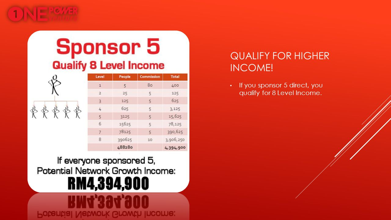 QUALIFY FOR HIGHER INCOME! If you sponsor 5 direct, you qualify for 8 Level Income.