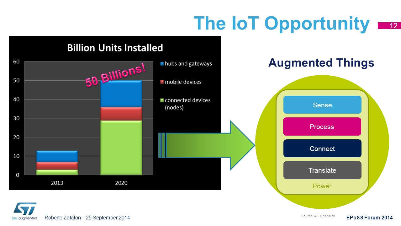 """Roberto Zafalon – 25 September 2014 EPoSS Forum 2014 The IoT Opportunity 12 Augmented Things Mobile devices """"Thing Power Sense Connect Process Transla"""