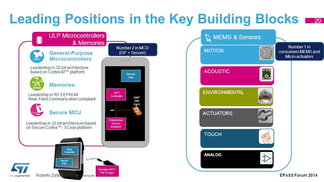 Roberto Zafalon – 25 September 2014 EPoSS Forum 2014 Leading Positions in the Key Building Blocks 20 ENVIRONMENTALMOTIONACTUATORSTOUCHACOUSTIC MEMS &