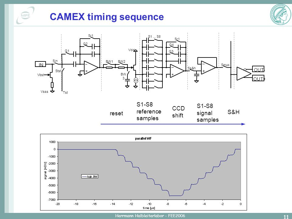 Herrmann Halbleiterlabor – FEE2006 11 CAMEX timing sequence S1-S8 reference samples CCD shift S1-S8 signal samples reset S&H