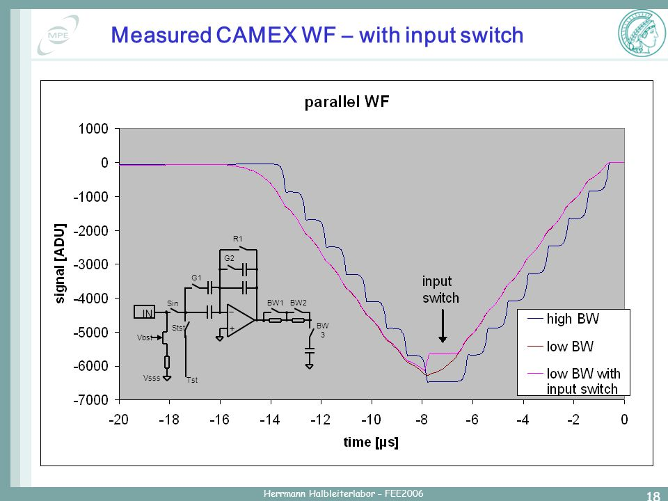 Herrmann Halbleiterlabor – FEE2006 18 Measured CAMEX WF – with input switch IN Vbst Vsss Sin Stst G1 G2 BW1BW2 BW 3 Tst R1