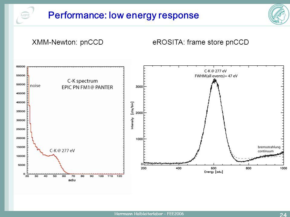 Herrmann Halbleiterlabor – FEE2006 24 Performance: low energy response XMM-Newton: pnCCDeROSITA: frame store pnCCD