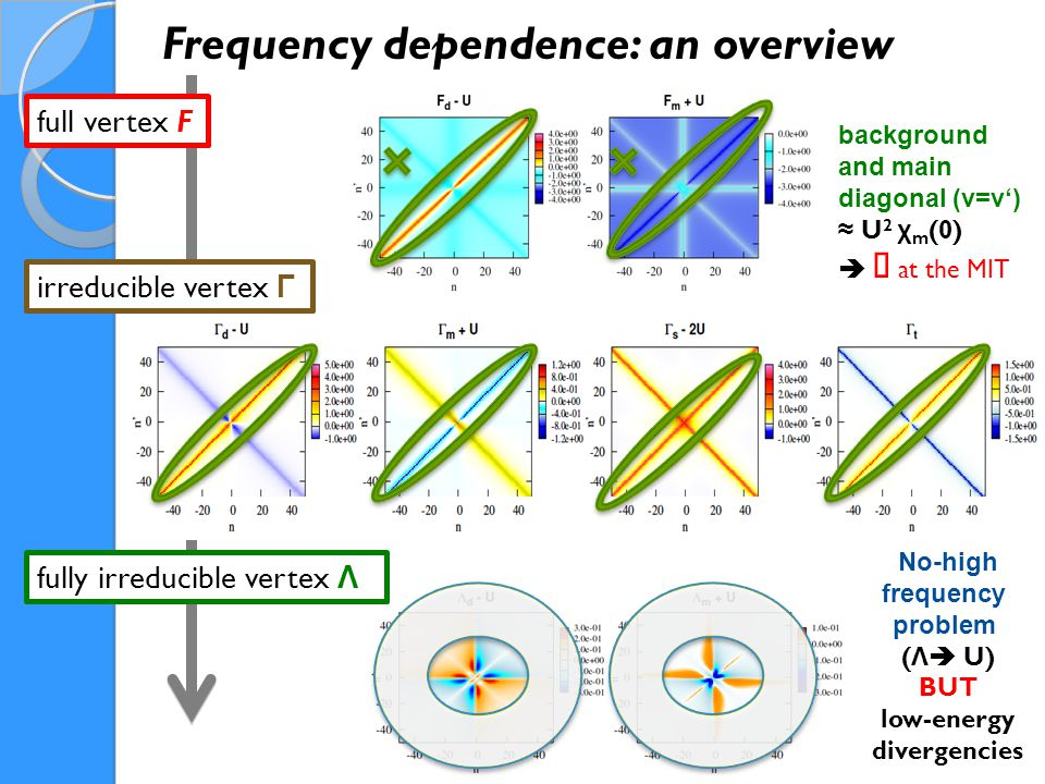 full vertex F Frequency dependence: an overview irreducible vertex Γ fully irreducible vertex Λ background and main diagonal (ν=ν') ≈ U 2 χ m (0)  ∞ at the MIT No-high frequency problem ( Λ  U) BUT low-energy divergencies