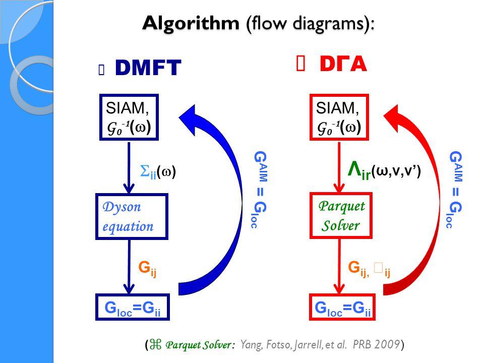Algorithm (flow diagrams): SIAM, G 0 -1 (  ) Dyson equation G loc =G ii G AIM = G loc  ii (  ) G ij ★ DMFT SIAM, G 0 -1 (  ) Parquet Solver G loc =G ii G AIM = G loc Λ ir (ω,ν,ν') G ij,  ij ★ DΓA ( ⌘ Parquet Solver : Yang, Fotso, Jarrell, et al.