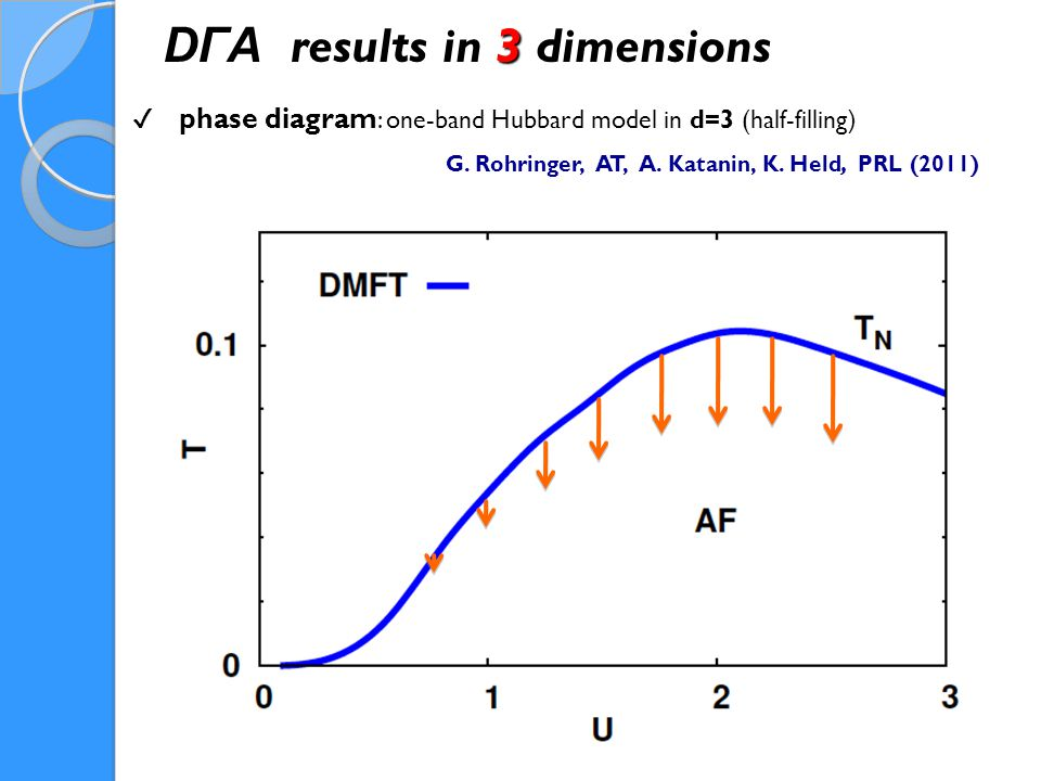 DΓA results in 3 dimensions G. Rohringer, AT, A. Katanin, K.