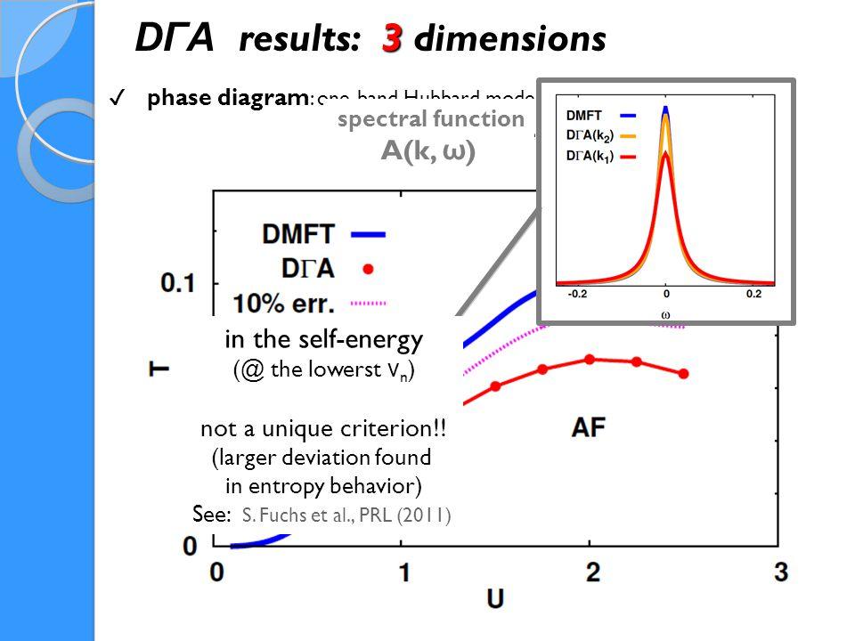 G. Rohringer, AT, et al., PRL (2011) ✔ phase diagram : one-band Hubbard model in d=3 (half-filling ) DΓA results: 3 dimensions spectral function A(k,