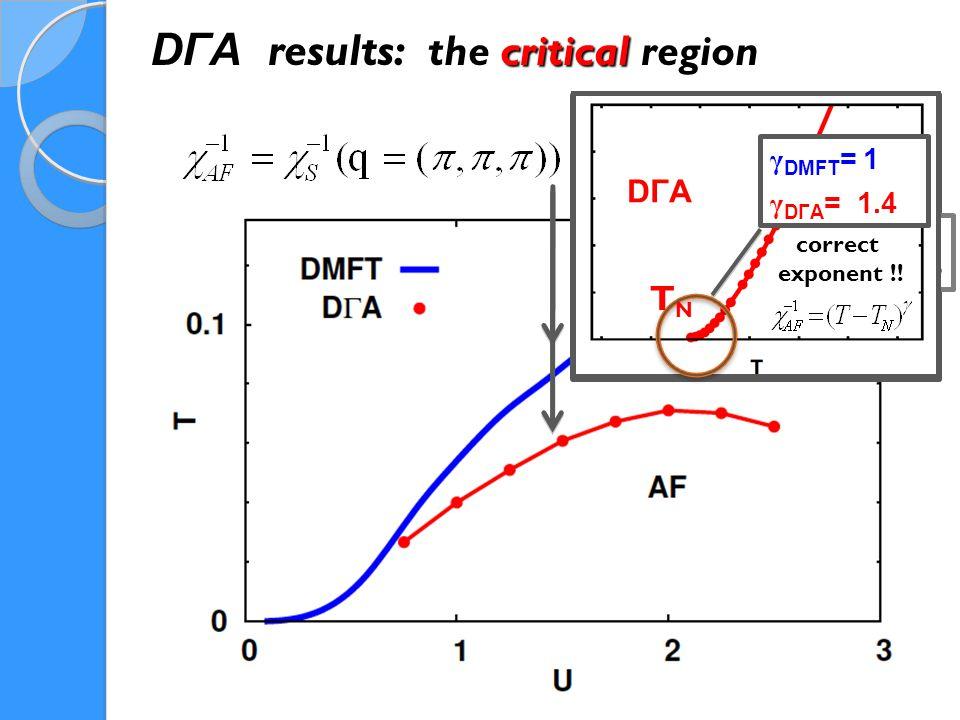 DΓA results: the critical region DMFT MFT result.
