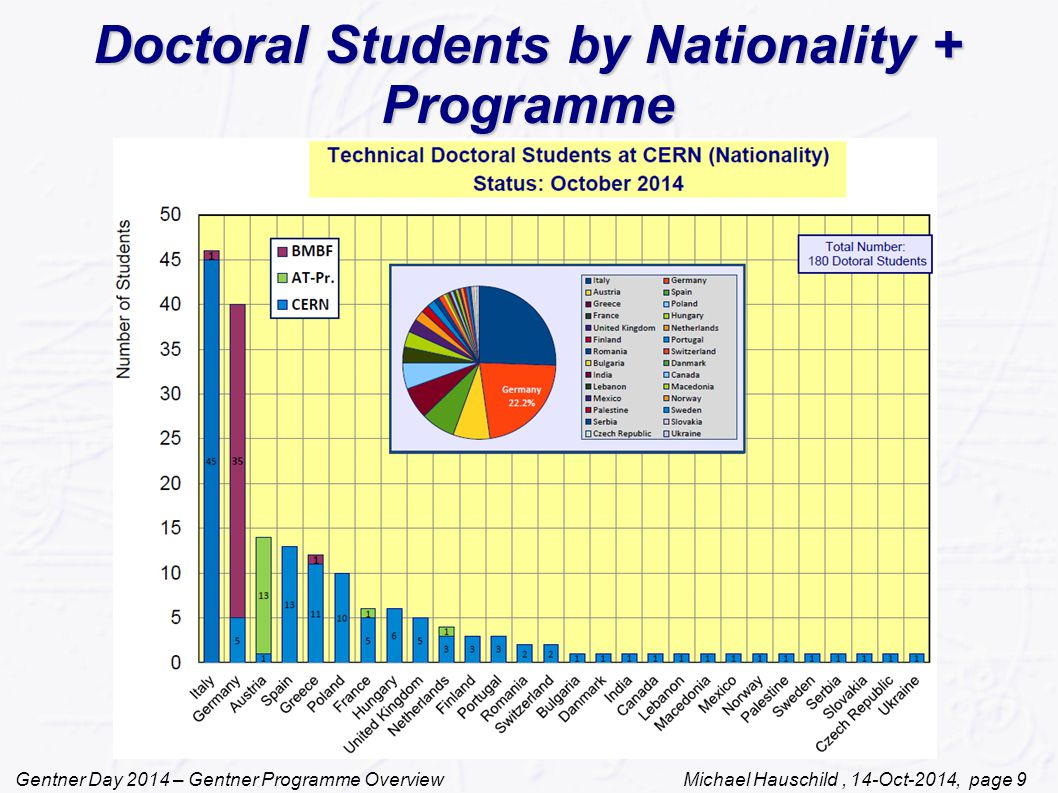 Gentner Day 2014 – Gentner Programme Overview Michael Hauschild, 14-Oct-2014, page 9 Doctoral Students by Nationality + Programme