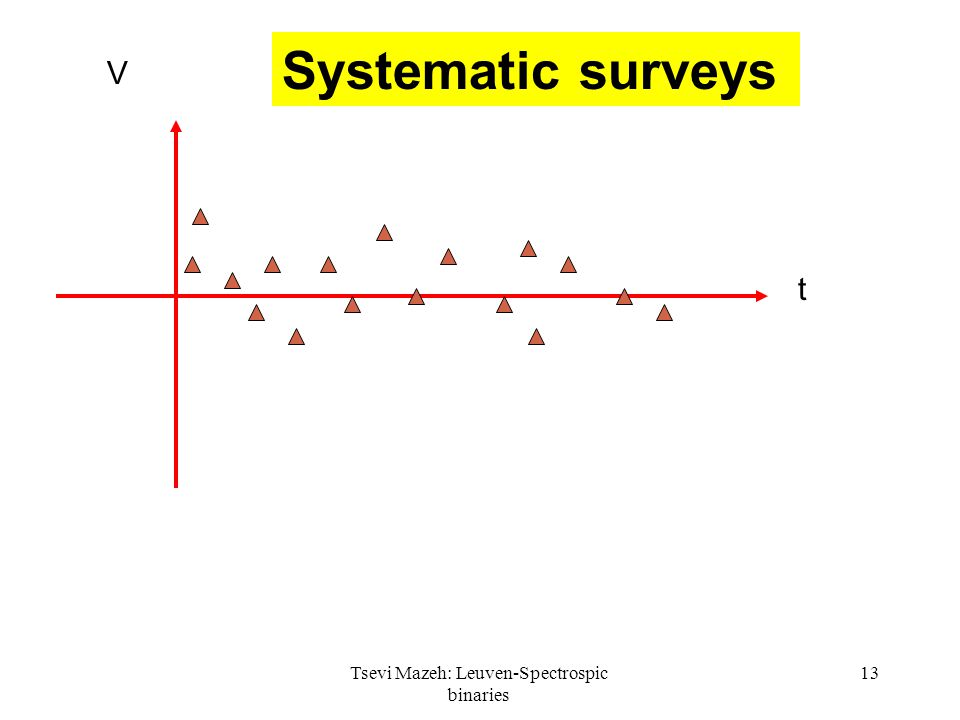 Tsevi Mazeh: Leuven-Spectrospic binaries 13 t V Systematic surveys