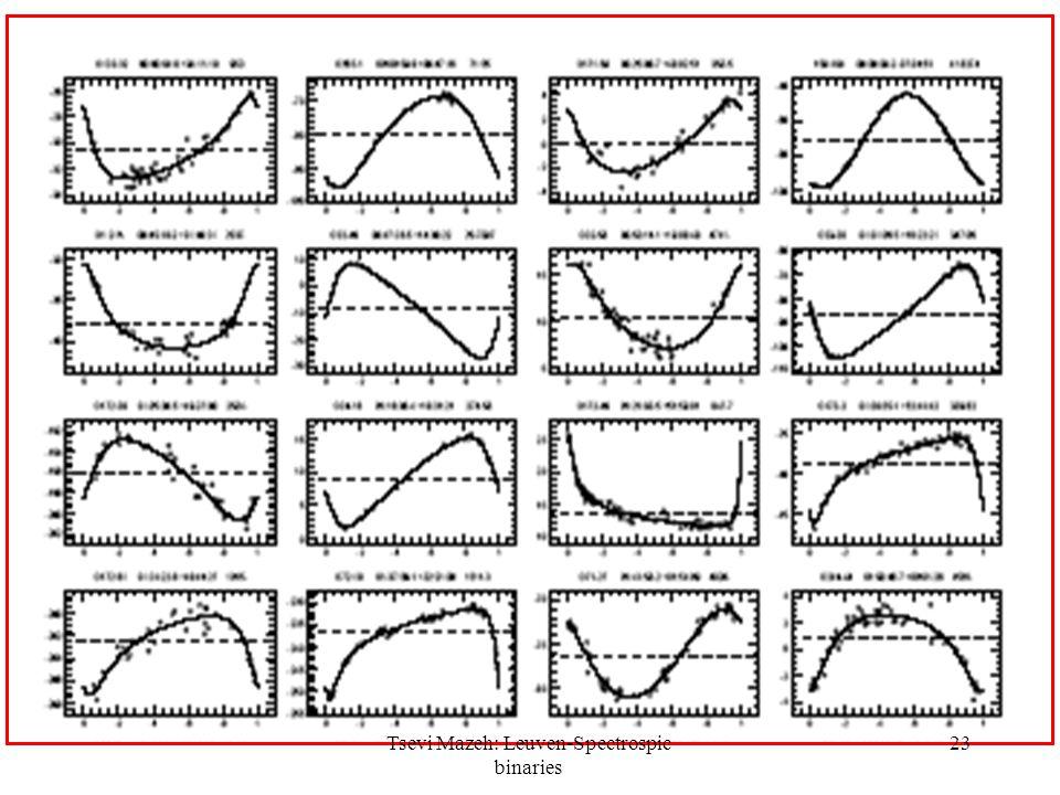 23Tsevi Mazeh: Leuven-Spectrospic binaries