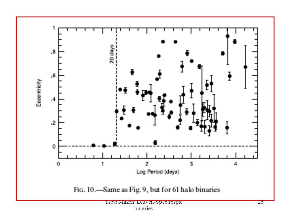 25Tsevi Mazeh: Leuven-Spectrospic binaries