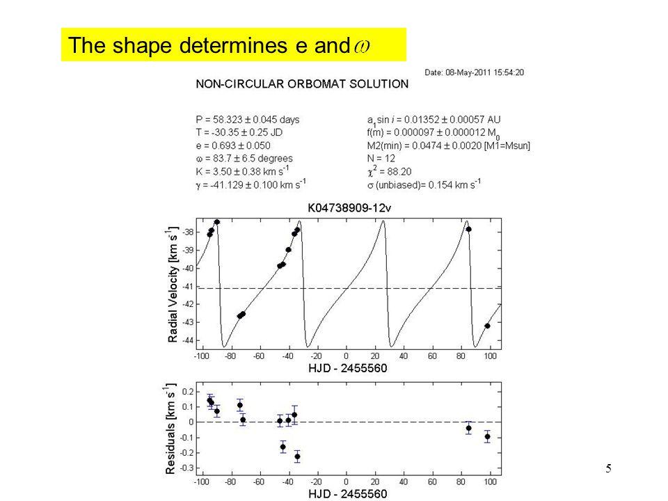 Tsevi Mazeh: Leuven-Spectrospic binaries 5 The shape determines e and