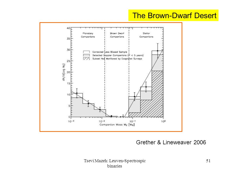 Tsevi Mazeh: Leuven-Spectrospic binaries 51 Grether & Lineweaver 2006 The Brown-Dwarf Desert