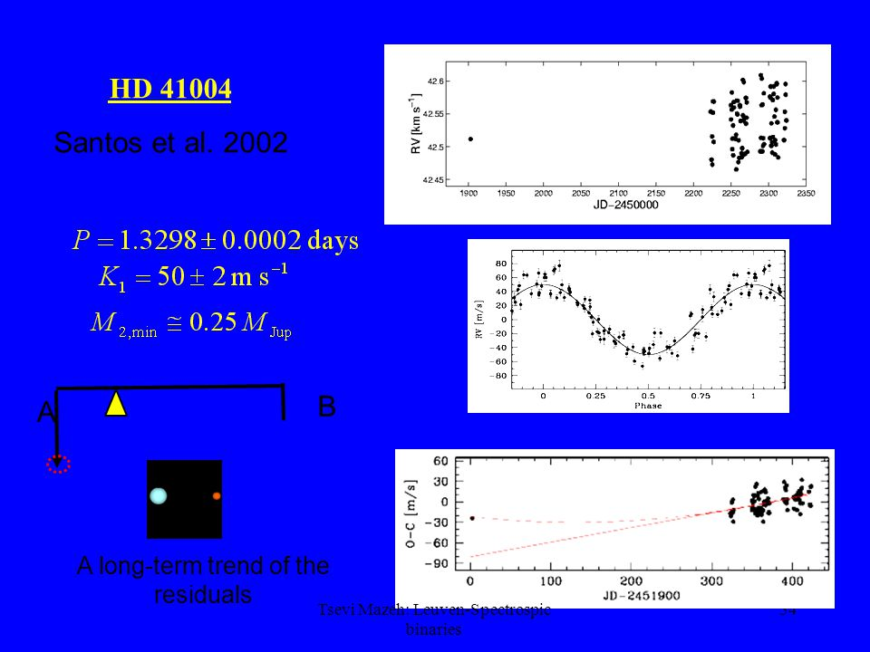 54 HD 41004 A long-term trend of the residuals Santos et al. 2002 A B Tsevi Mazeh: Leuven-Spectrospic binaries