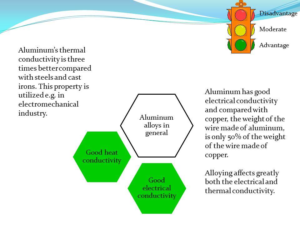 Aluminum alloys in general Good electrical conductivity Good heat conductivity Disadvantage Moderate Advantage Aluminum's thermal conductivity is thre