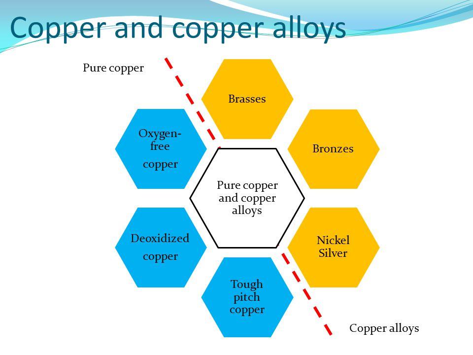Copper and copper alloys Brasses Bronzes Nickel Silver Tough pitch copper Deoxidized copper Oxygen- free copper Pure copper and copper alloys Pure cop