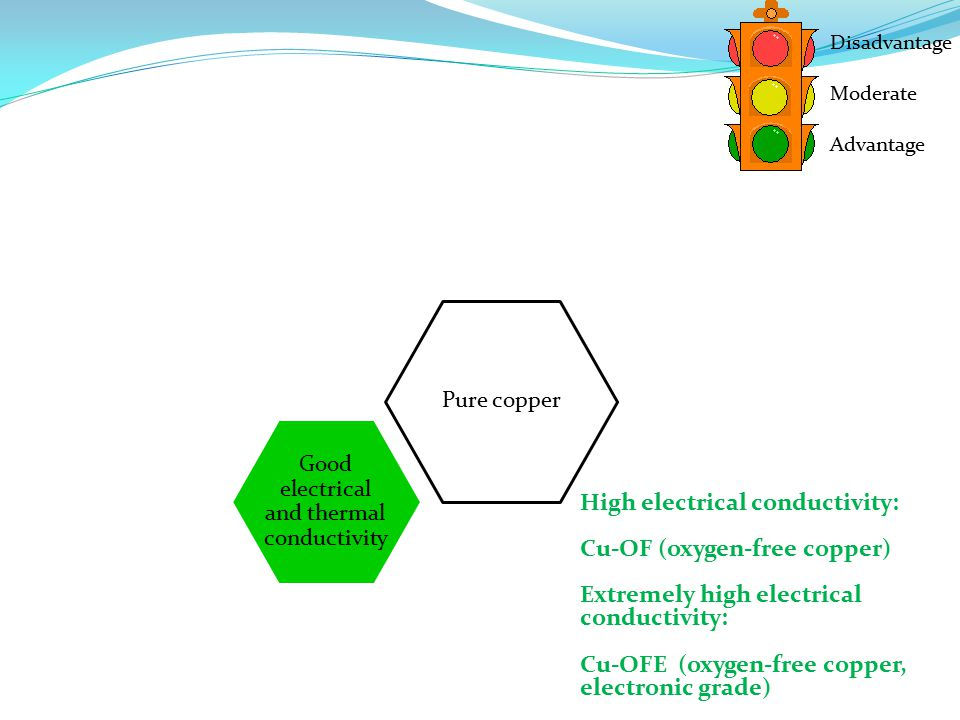 Pure copper Good electrical and thermal conductivity Disadvantage Moderate Advantage High electrical conductivity: Cu-OF (oxygen-free copper) Extremely high electrical conductivity: Cu-OFE (oxygen-free copper, electronic grade)