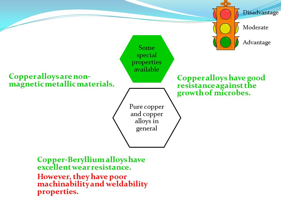 Pure copper and copper alloys in general Some special properties available Disadvantage Moderate Advantage Copper-Beryllium alloys have excellent wear resistance.