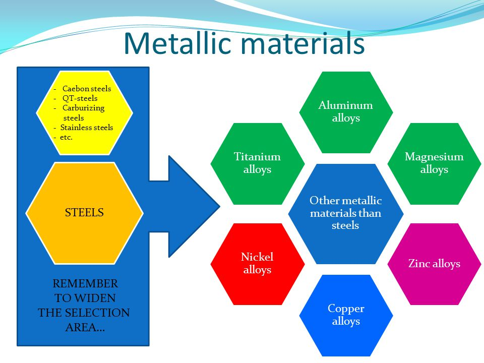 Other metallic materials than steels Aluminum alloys Magnesium alloys Zinc alloys Copper alloys Nickel alloys Titanium alloys STEELS -Caebon steels -QT-steels -Carburizing steels - Stainless steels - etc.