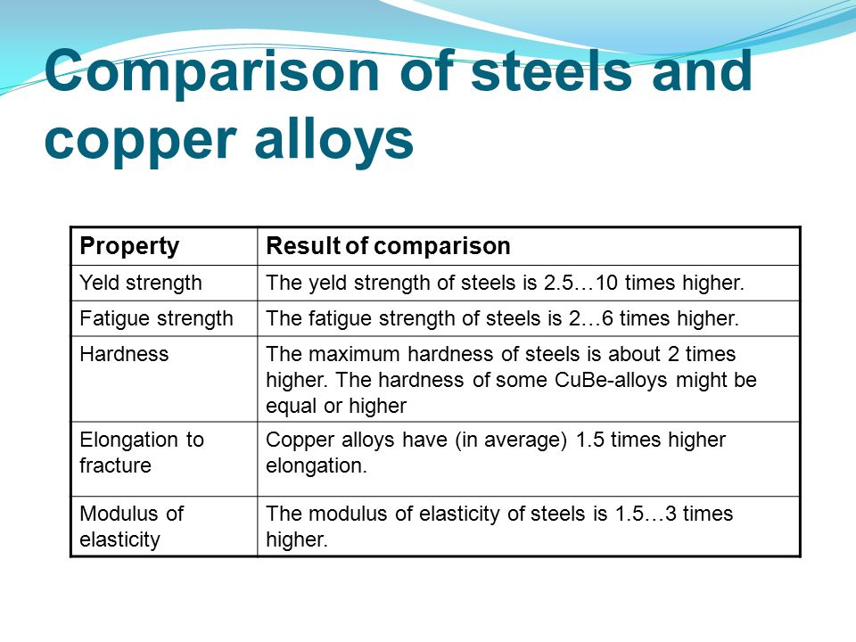 PropertyResult of comparison Yeld strengthThe yeld strength of steels is 2.5…10 times higher.