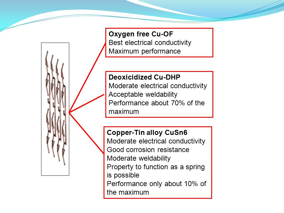 Deoxicidized Cu-DHP Moderate electrical conductivity Acceptable weldability Performance about 70% of the maximum Copper-Tin alloy CuSn6 Moderate elect