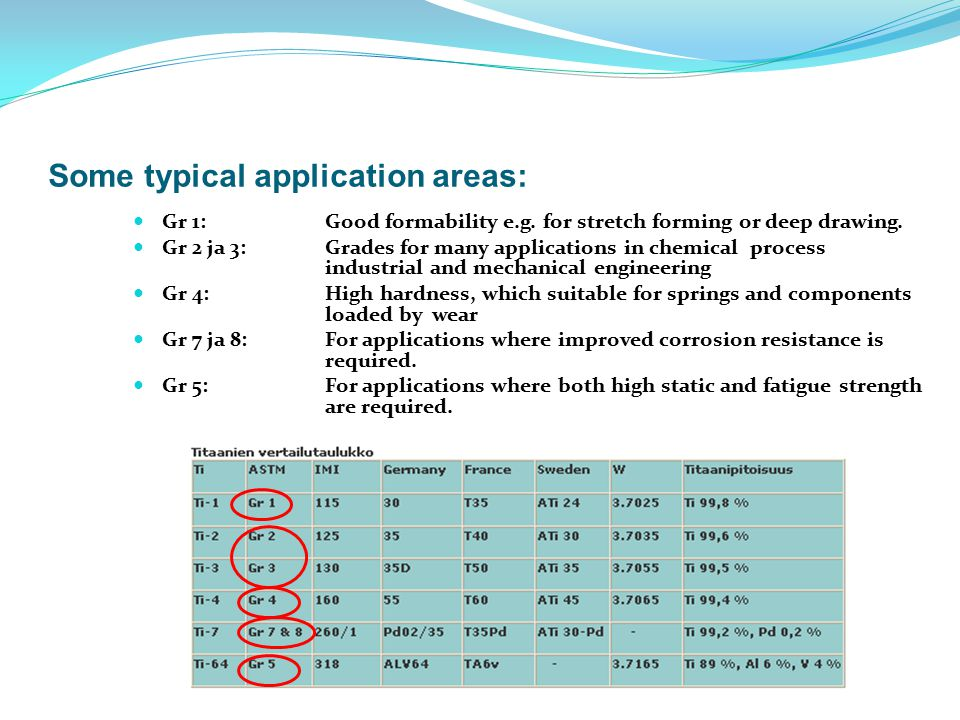 Some typical application areas: Gr 1: Good formability e.g. for stretch forming or deep drawing. Gr 2 ja 3: Grades for many applications in chemical p