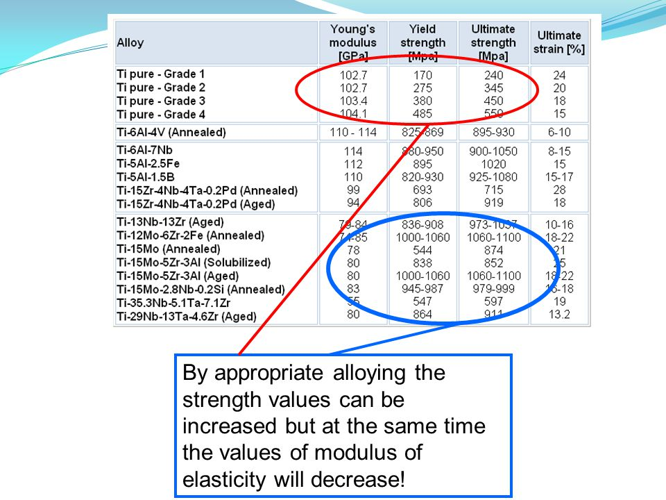 By appropriate alloying the strength values can be increased but at the same time the values of modulus of elasticity will decrease!
